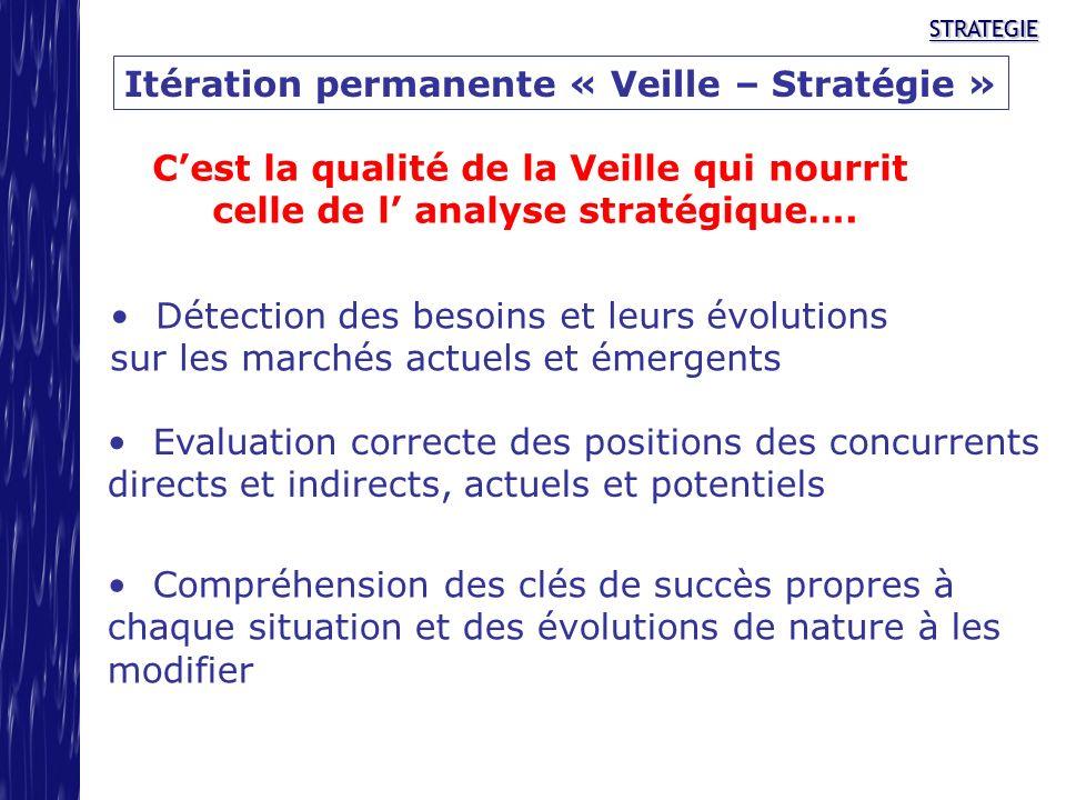 STRATEGIESTRATEGIE Itération permanente « Veille – Stratégie » Cest la qualité de la Veille qui nourrit celle de l analyse stratégique…. Détection des
