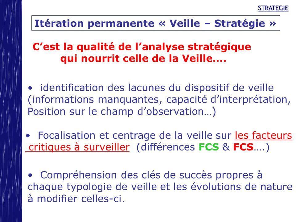 STRATEGIESTRATEGIE Itération permanente « Veille – Stratégie » Cest la qualité de lanalyse stratégique qui nourrit celle de la Veille…. identification