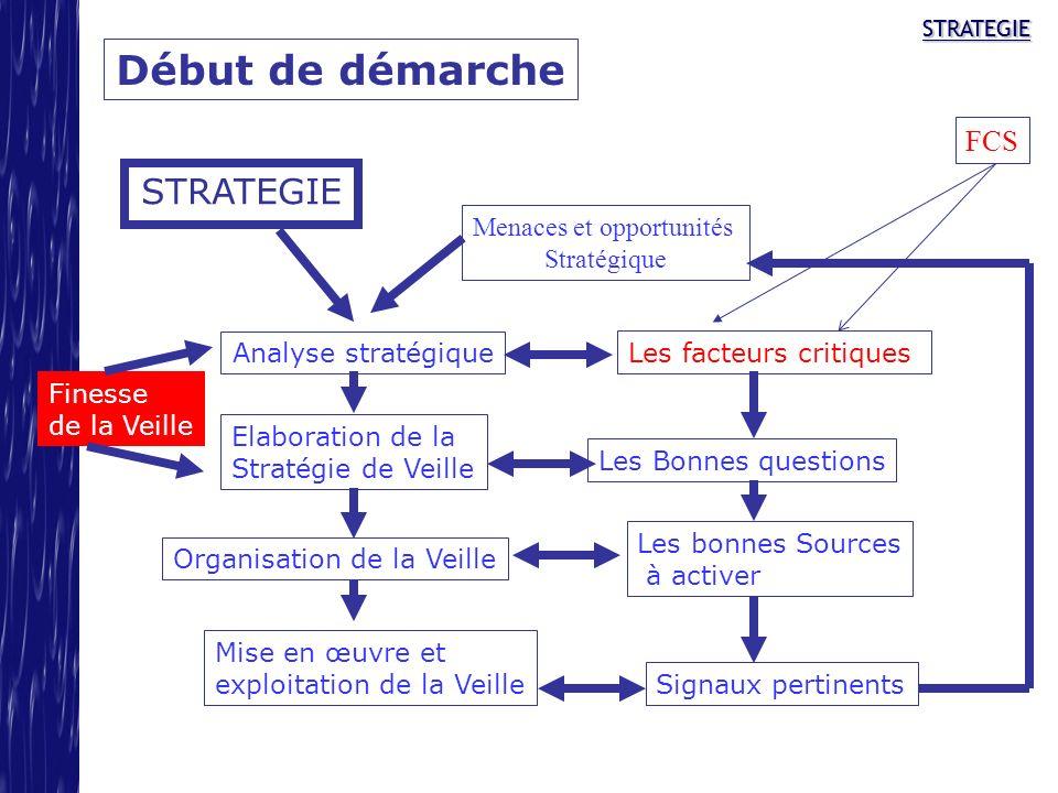 STRATEGIESTRATEGIE Début de démarche STRATEGIE Analyse stratégique Elaboration de la Stratégie de Veille Mise en œuvre et exploitation de la Veille Le
