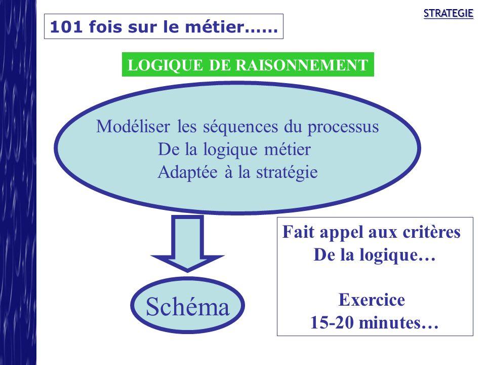 STRATEGIESTRATEGIE 101 fois sur le métier…… LOGIQUE DE RAISONNEMENT Modéliser les séquences du processus De la logique métier Adaptée à la stratégie S