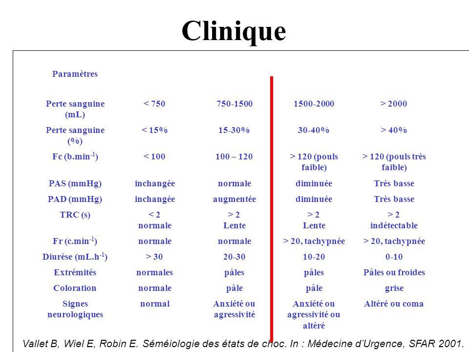 Clinique Vallet B, Wiel E, Robin E. Séméiologie des états de choc. In : Médecine dUrgence, SFAR 2001. Paramètres Perte sanguine (mL) < 750750-15001500