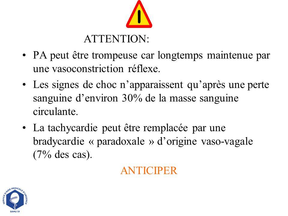 ATTENTION: PA peut être trompeuse car longtemps maintenue par une vasoconstriction réflexe. Les signes de choc napparaissent quaprès une perte sanguin