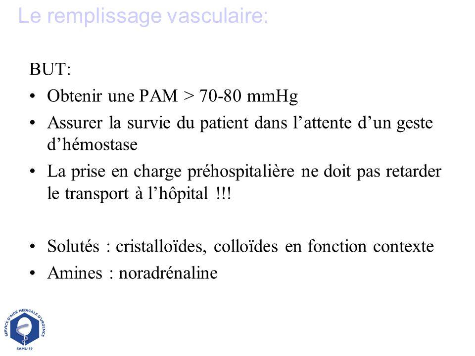 BUT: Obtenir une PAM > 70-80 mmHg Assurer la survie du patient dans lattente dun geste dhémostase La prise en charge préhospitalière ne doit pas retar