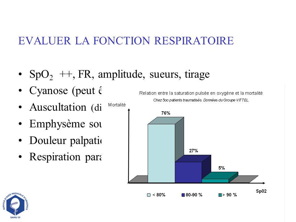 EVALUER LA FONCTION RESPIRATOIRE SpO 2 ++, FR, amplitude, sueurs, tirage Cyanose (peut être masquée par anémie) Auscultation (difficile en milieu bruy