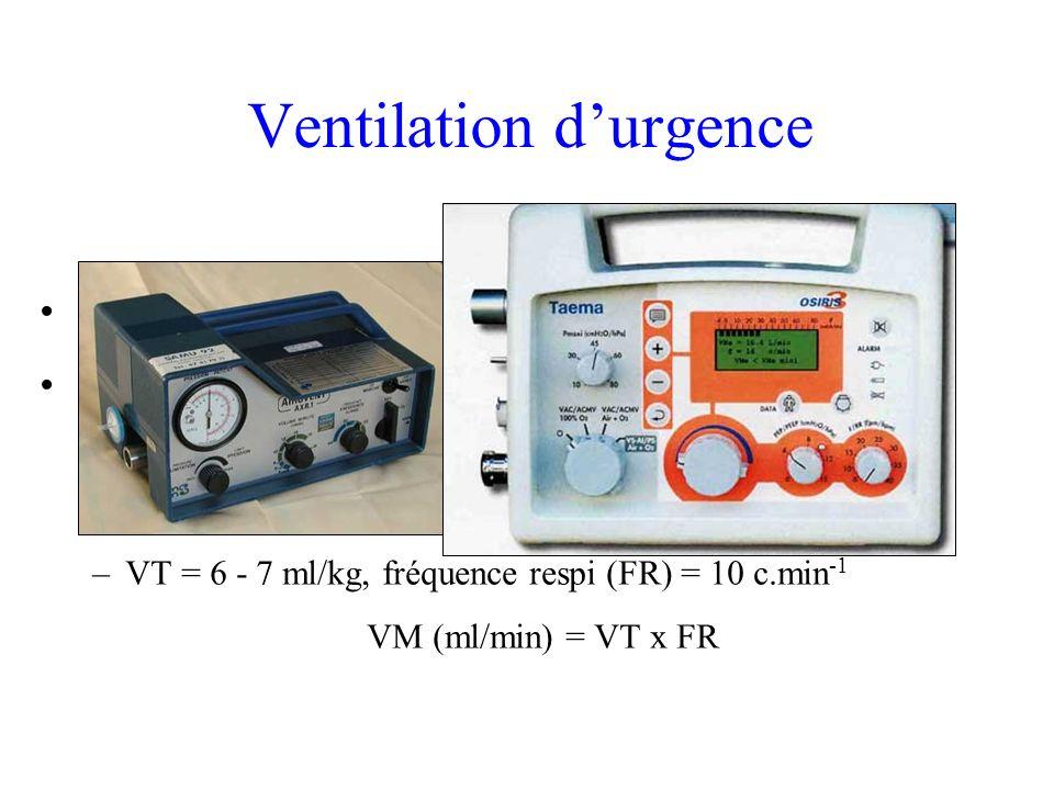 Ventilation durgence Ambu Respirateur automatique de transport : –sur malade intubé –permet de libérer un membre de léquipe –VT = 6 - 7 ml/kg, fréquen