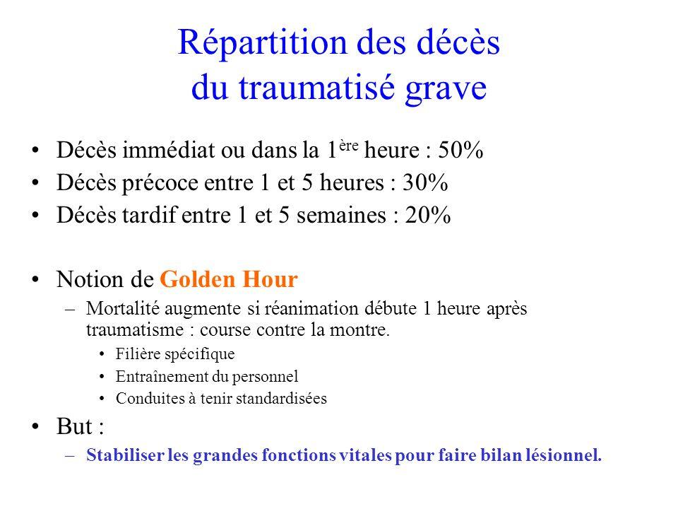 Répartition des décès du traumatisé grave Décès immédiat ou dans la 1 ère heure : 50% Décès précoce entre 1 et 5 heures : 30% Décès tardif entre 1 et
