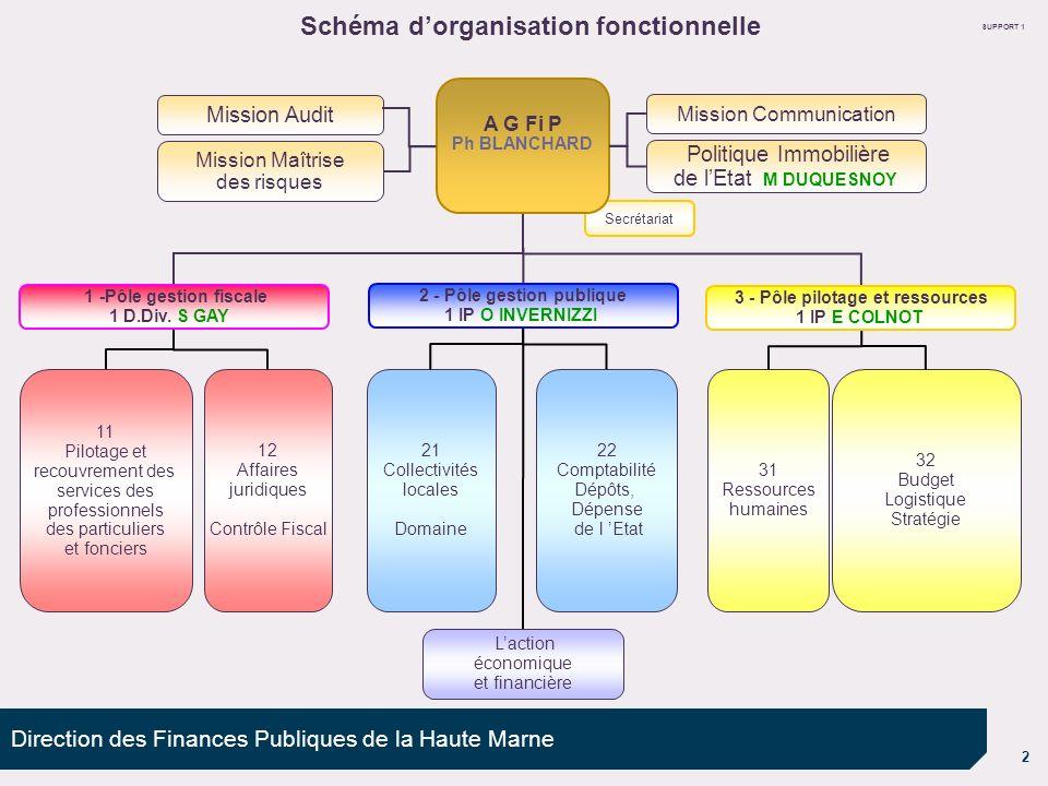 2 Direction des Finances Publiques de la Haute Marne 32 Budget Logistique Stratégie 31 Ressources humaines 22 Comptabilité Dépôts, Dépense de l Etat 2