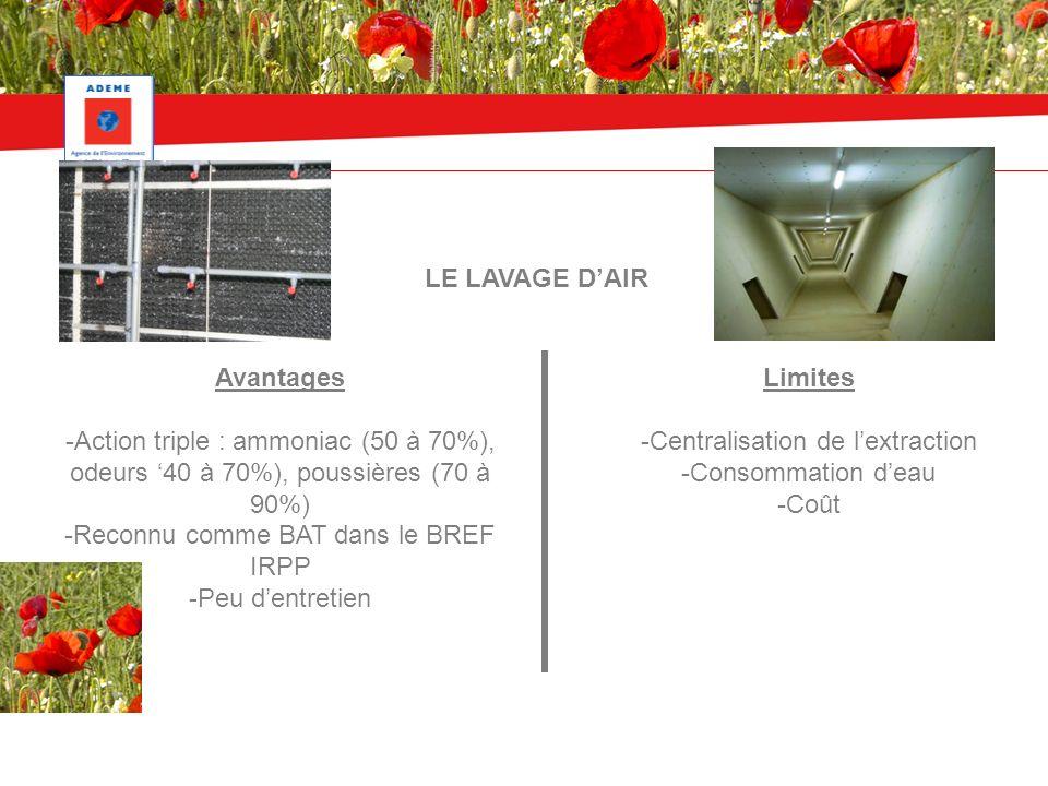 LE LAVAGE DAIR Avantages -Action triple : ammoniac (50 à 70%), odeurs 40 à 70%), poussières (70 à 90%) -Reconnu comme BAT dans le BREF IRPP -Peu dentretien Limites -Centralisation de lextraction -Consommation deau -Coût