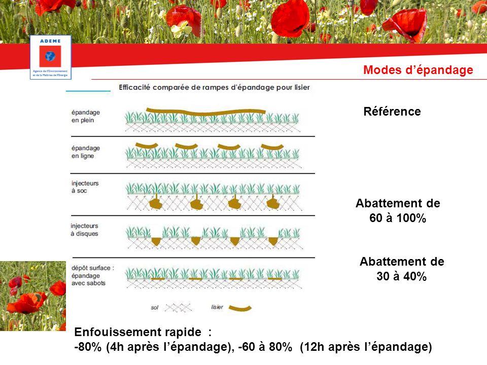 Abattement de 30 à 40% Abattement de 60 à 100% Référence Enfouissement rapide : -80% (4h après lépandage), -60 à 80% (12h après lépandage) Modes dépandage