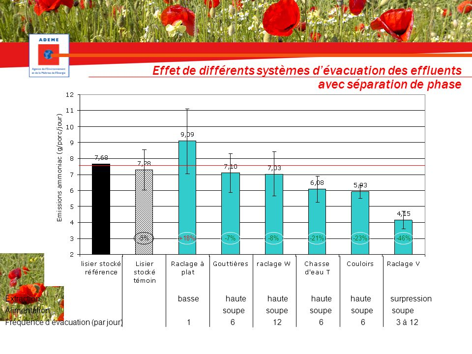 Effet de différents systèmes dévacuation des effluents avec séparation de phase Extraction basse haute haute haute haute surpression Alimentation soupe soupe soupe soupe soupe Fréquence dévacuation (par jour) 1 6 12 6 6 3 à 12 -5%+18%-7%-8%-21%-23%-46%