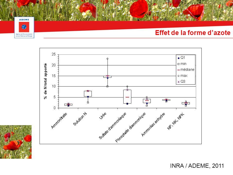 Effet de la forme dazote INRA / ADEME, 2011