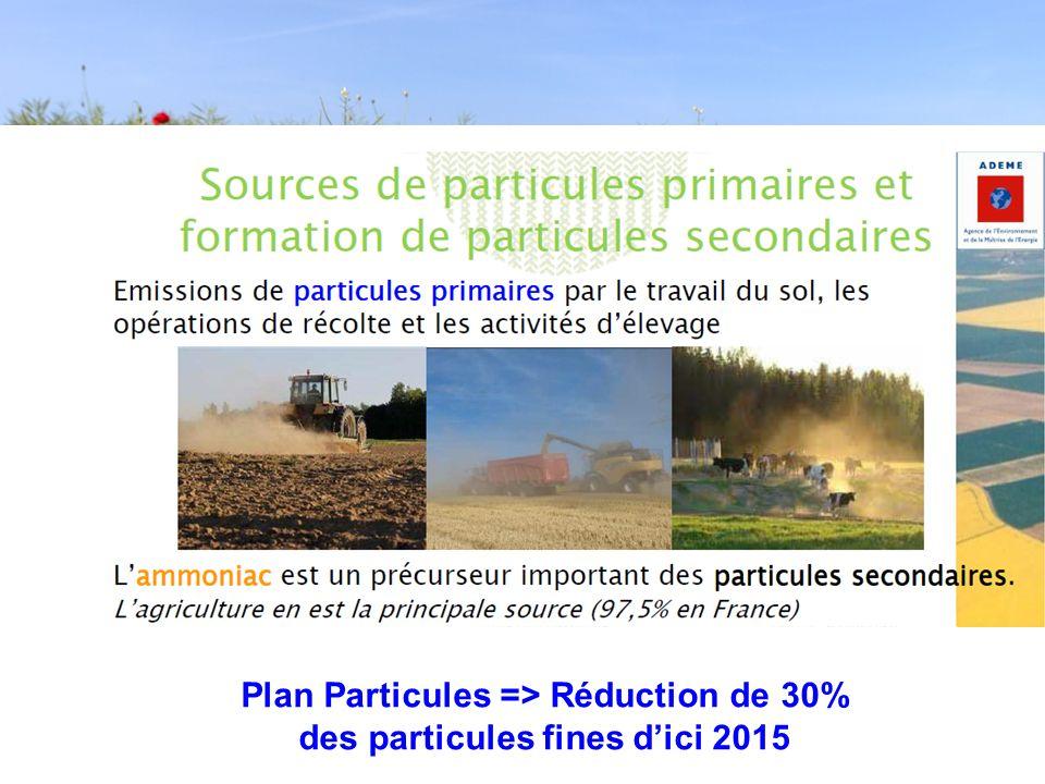 Plan Particules => Réduction de 30% des particules fines dici 2015