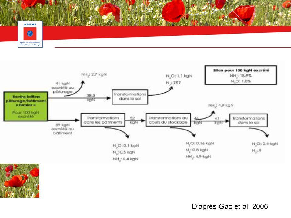 Daprès Gac et al. 2006