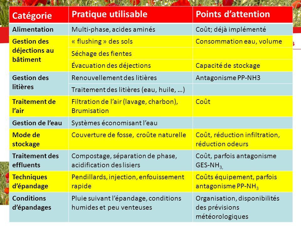 Les principaux leviers daction recensés INRA / ADEME, 2011 Catégorie Pratique utilisablePoints dattention AlimentationMulti-phase, acides aminésCoût;