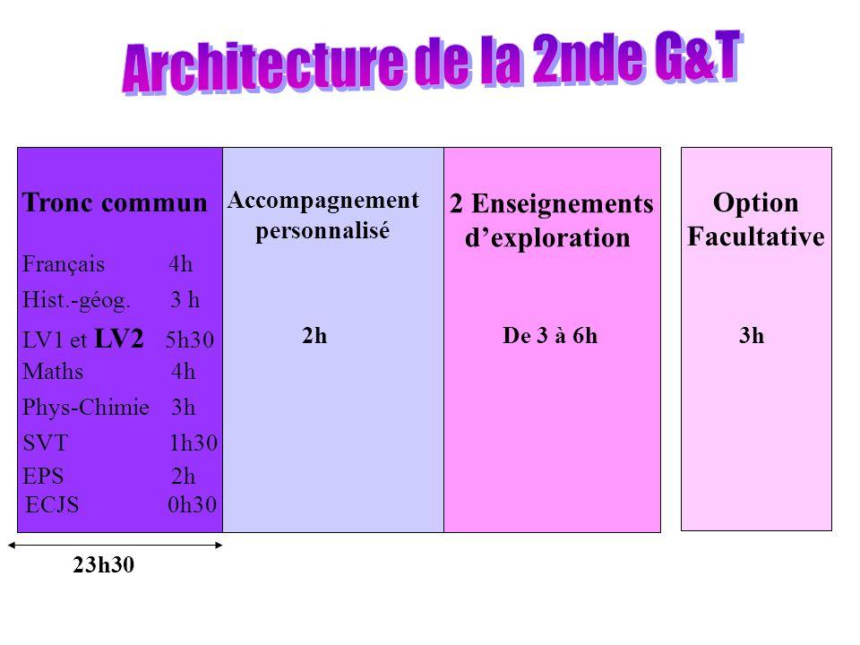 Tronc commun Français 4h Hist.-géog. 3 h LV1 et LV2 5h30 Maths 4h Phys-Chimie 3h SVT 1h30 EPS 2h ECJS 0h30 23h30 Accompagnement personnalisé 2h 2 Ense
