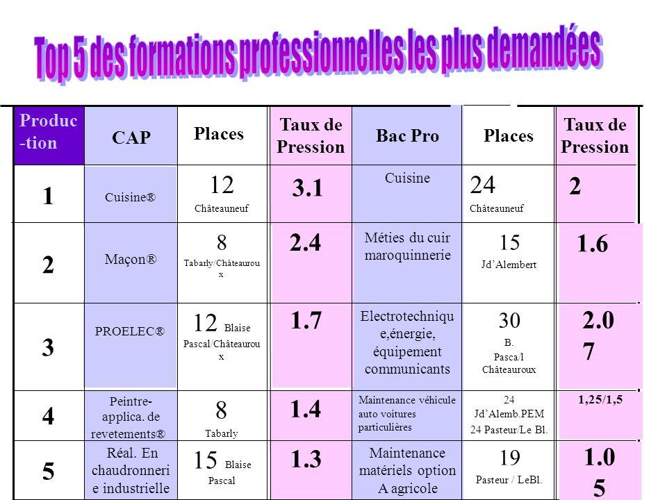 19 Pasteur / LeBl. Maintenance matériels option A agricole 15 Blaise Pascal Réal. En chaudronneri e industrielle 5 24 JdAlemb.PEM 24 Pasteur/Le Bl. Ma