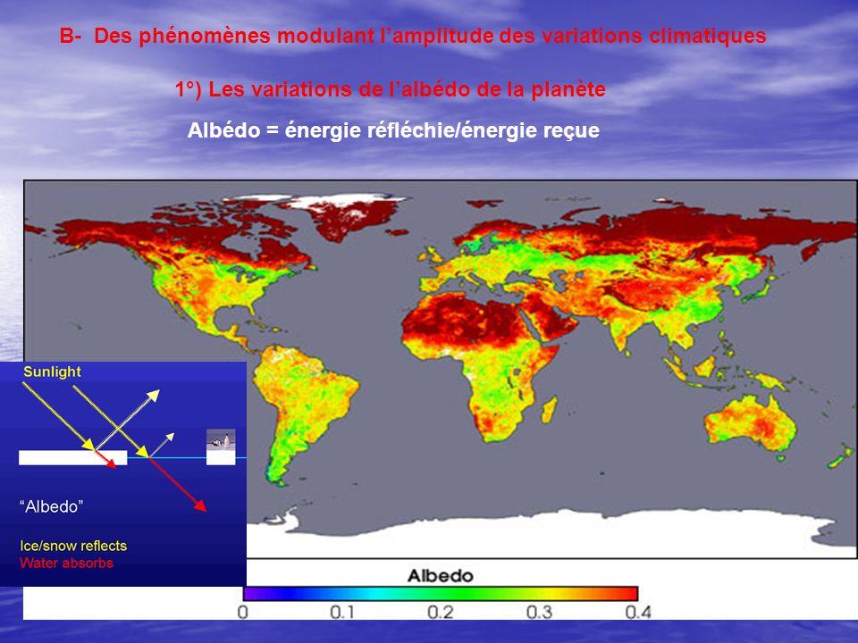 B- Des phénomènes modulant lamplitude des variations climatiques 1°) Les variations de lalbédo de la planète Albédo = énergie réfléchie/énergie reçue