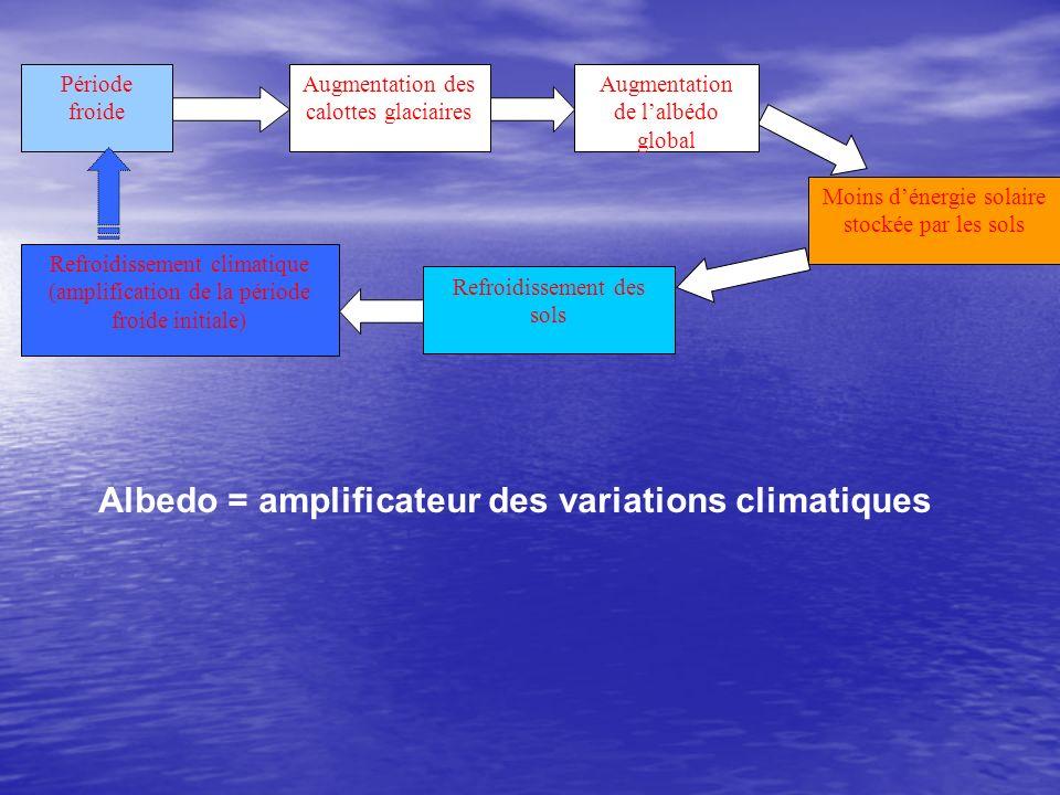 Période froide Augmentation des calottes glaciaires Refroidissement climatique (amplification de la période froide initiale) Refroidissement des sols