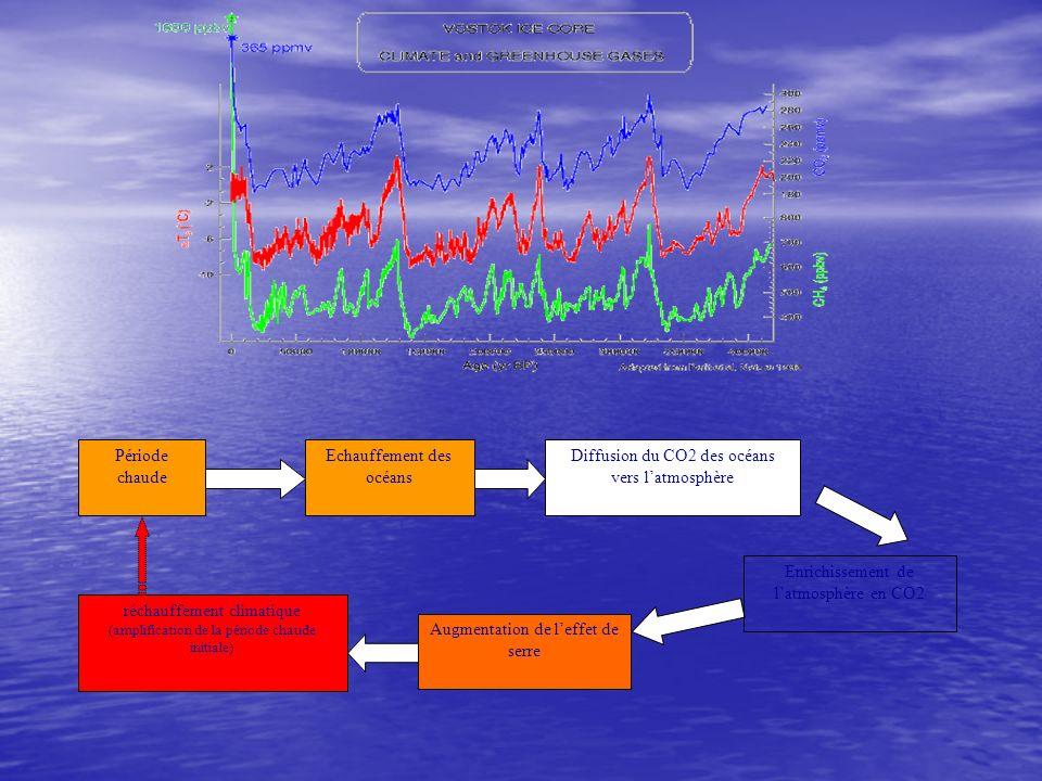 Période chaude Augmentation de leffet de serre Echauffement des océans réchauffement climatique (amplification de la période chaude initiale) Enrichis