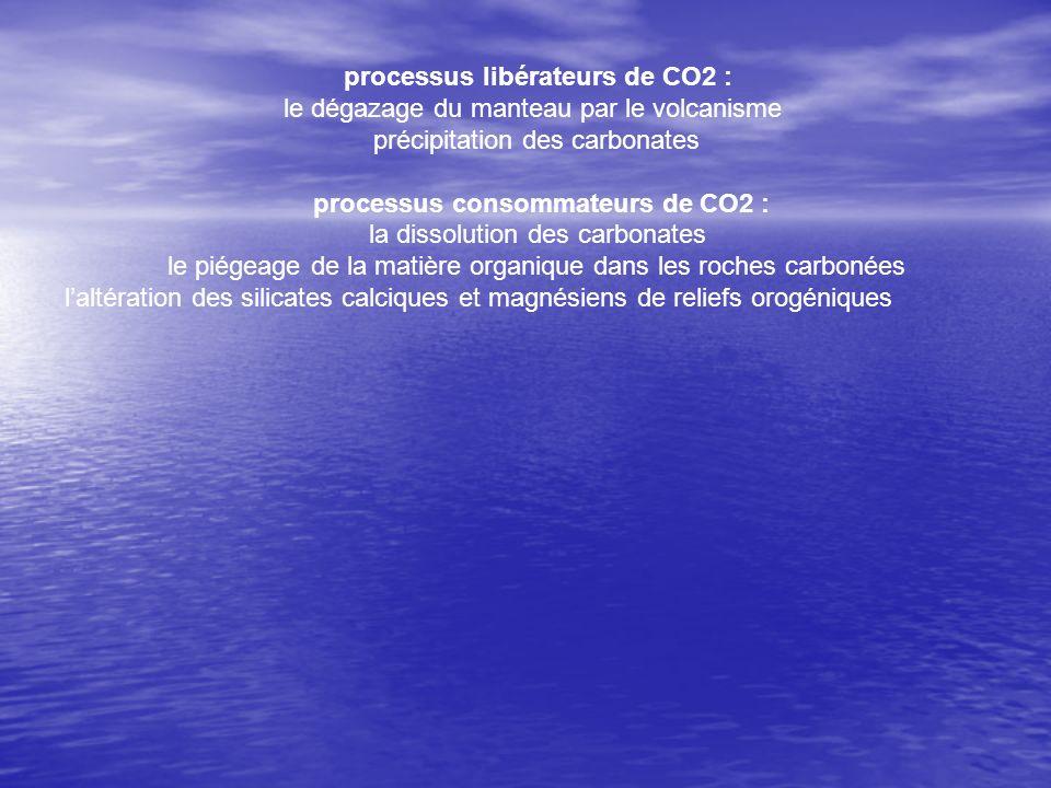 processus libérateurs de CO2 : le dégazage du manteau par le volcanisme précipitation des carbonates processus consommateurs de CO2 : la dissolution d