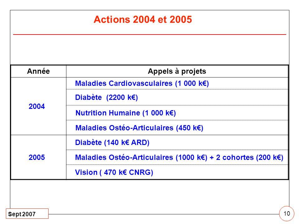 Sept 2007 10 AnnéeAppels à projets 2004 Maladies Cardiovasculaires (1 000 k) Diabète (2200 k) Nutrition Humaine (1 000 k) Maladies Ostéo-Articulaires
