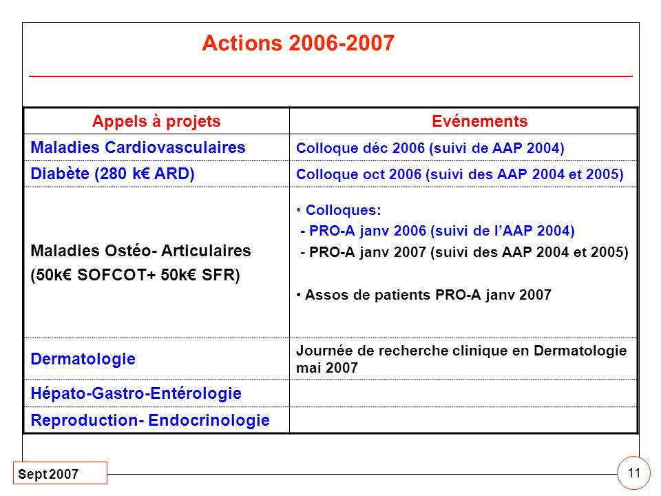Sept 2007 11 Appels à projetsEvénements Maladies Cardiovasculaires Colloque déc 2006 (suivi de AAP 2004) Diabète (280 k ARD) Colloque oct 2006 (suivi