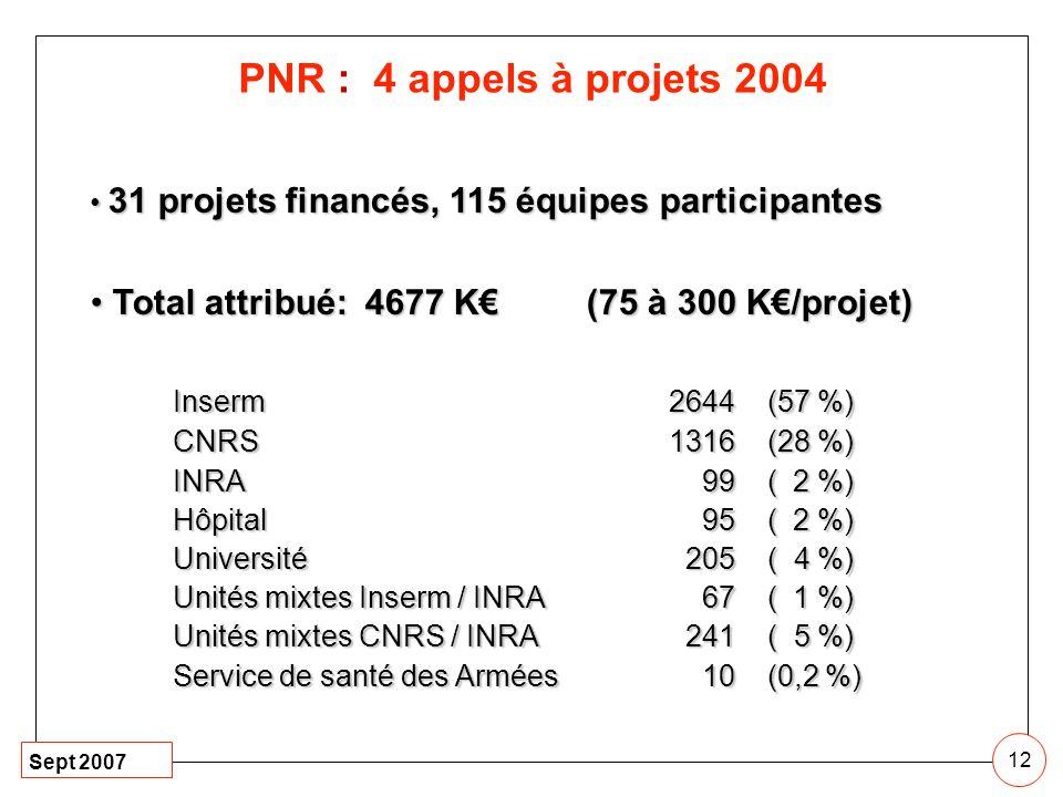Sept 2007 12 PNR : 4 appels à projets 2004 31 projets financés, 115 équipes participantes 31 projets financés, 115 équipes participantes Total attribu
