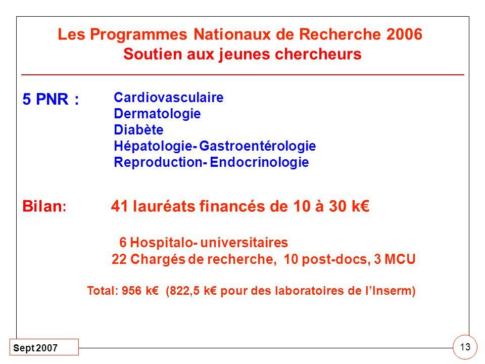 Sept 2007 13 Les Programmes Nationaux de Recherche 2006 Soutien aux jeunes chercheurs Bilan : 41 lauréats financés de 10 à 30 k 6 Hospitalo- universit