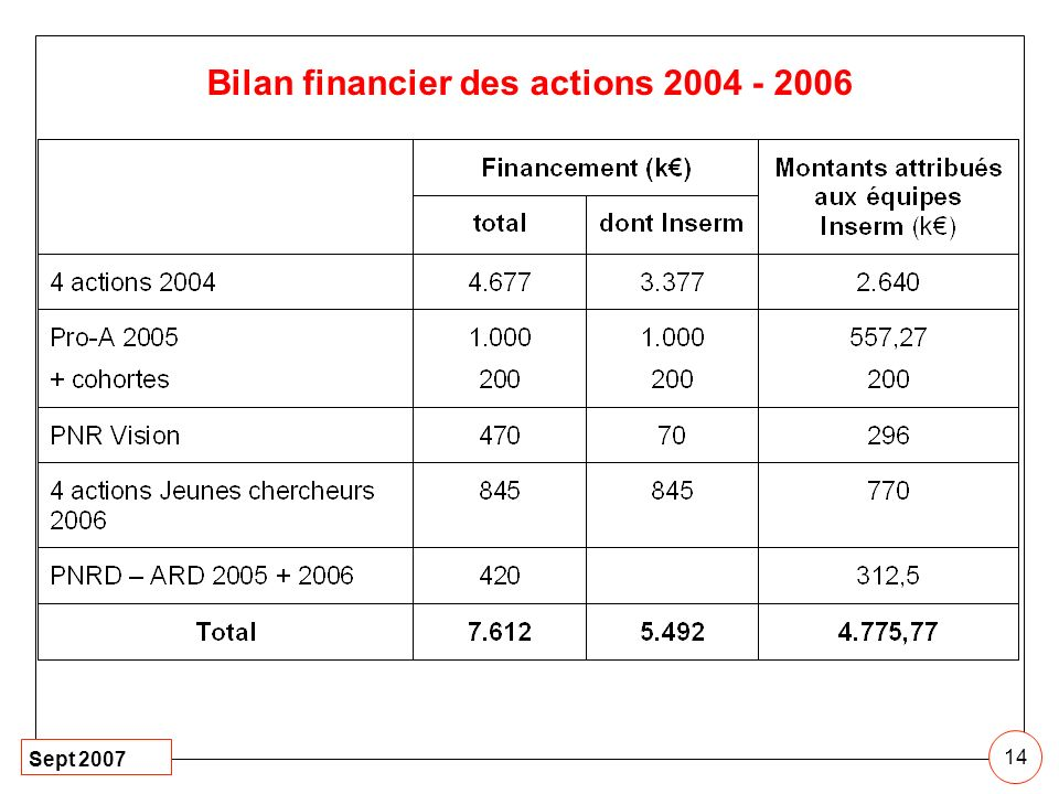 Sept 2007 14 Bilan financier des actions 2004 - 2006