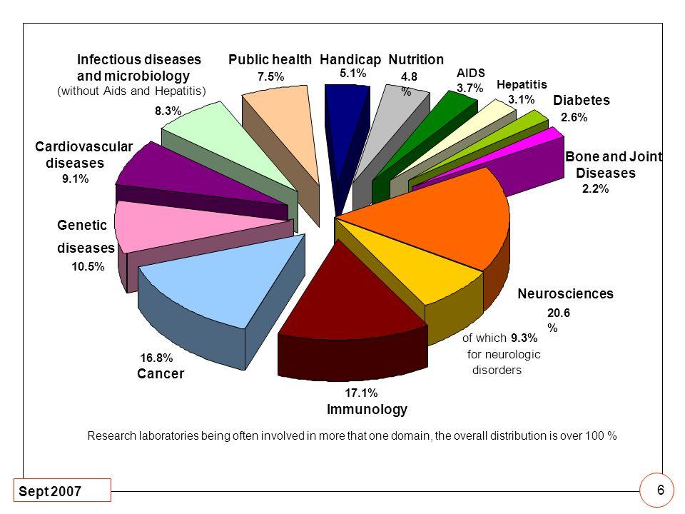 Sept 2007 6 Bone and Joint Diseases 2.2% Diabetes 2.6% Hepatitis 3.1% Genetic diseases 10.5% 16.8% Cancer Cardiovascular diseases 9.1% 17.1% Immunolog