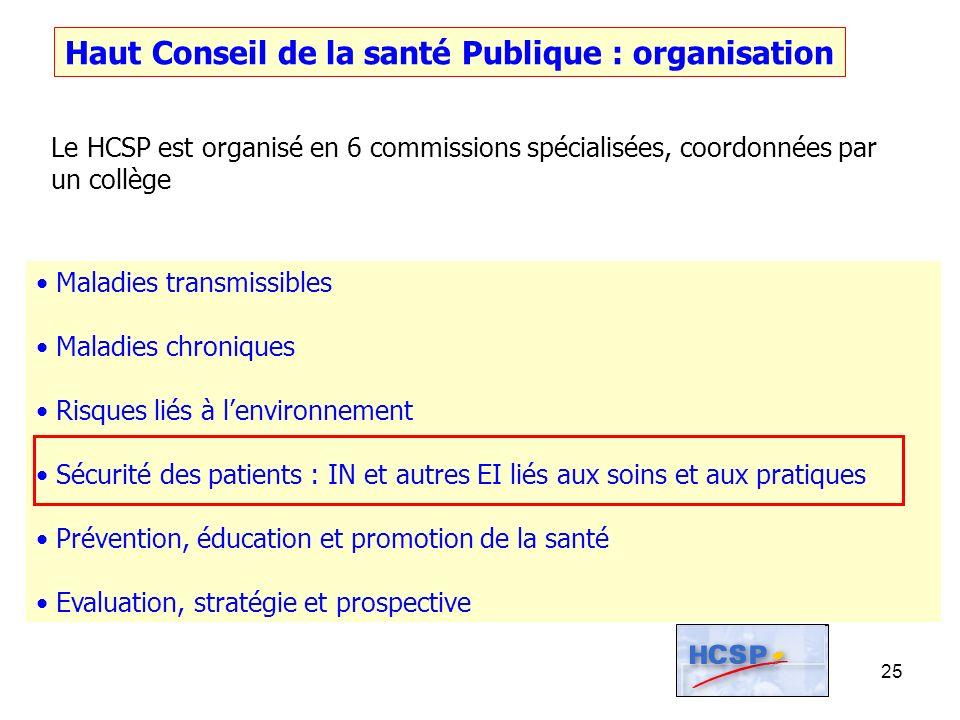 25 Haut Conseil de la santé Publique : organisation Le HCSP est organisé en 6 commissions spécialisées, coordonnées par un collège Maladies transmissi
