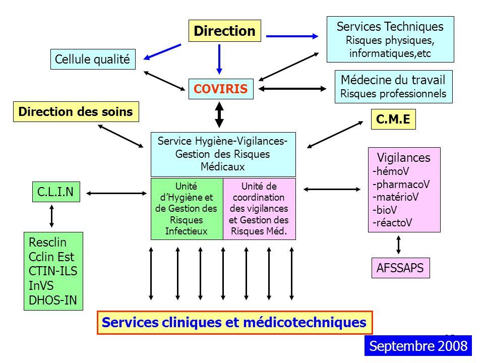 35 Unité dHygiène et de Gestion des Risques Infectieux Unité de coordination des vigilances et Gestion des Risques Méd. Service Hygiène-Vigilances- Ge