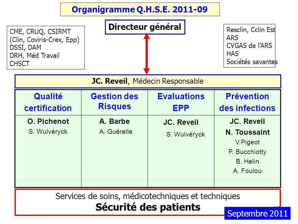 37 Organigramme Q.H.S.E. 2011-09 JC. Reveil, Médecin Responsable Services de soins, médicotechniques et techniques Sécurité des patients CME, CRUQ, CS