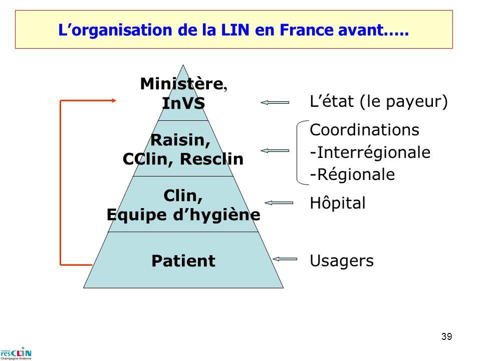 39 Lorganisation de la LIN en France avant….. Ministère, InVS Raisin, CClin, Resclin Clin, Equipe dhygiène Patient Létat (le payeur) Coordinations -In