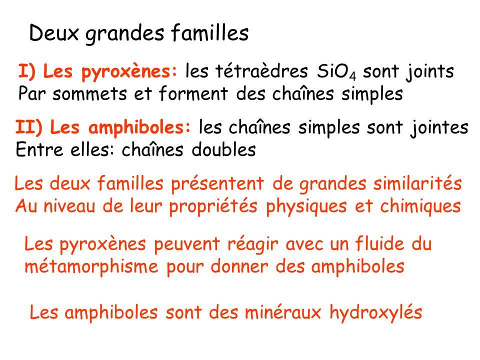 Les clinoamphiboles sont les plus répandues Ca 2 Mg 5 Si 8 O 22 (OH) 2 - Ca 2 Fe 5 Si 8 O 22 (OH) 2 TrémoliteActinote La grunérite Fe 7 Si 8 O 22 (OH) 2 donne une amphibole fibreuse : lamiante brun ou amosite La hornblende est une amphibole sodique Na 2 Fe 3 Fe 2 Si 8 O 22 qui peut être asbestiforme Amiante bleu ou crocidolite Quelques exemples damphiboles