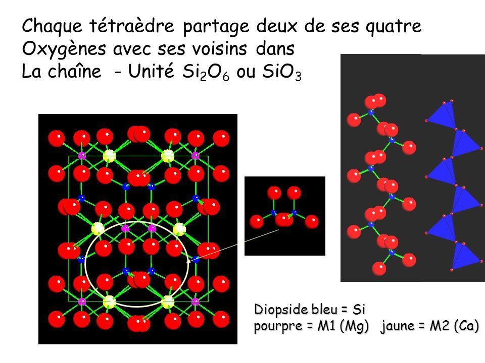 Quatre types de sites pour les cations a)Gros sites M2 qui sont soit octaédriques (6) soit Cubiques (8) qui accueillent de gros cations (Ca 2+, Na + ) ou des cations de tailles moyennes (Fe 2+ Mg 2+,Mn 2+ ) b) Des petits sites M1 qui sont octaédriques qui accueillent les cations de tailles moyennes et des Cations de petites tailles (Al 3+, Fe 3+, Ti 4+ ) Les substitutions Al, Si dans les tétraèdres sont Peu fréquentes
