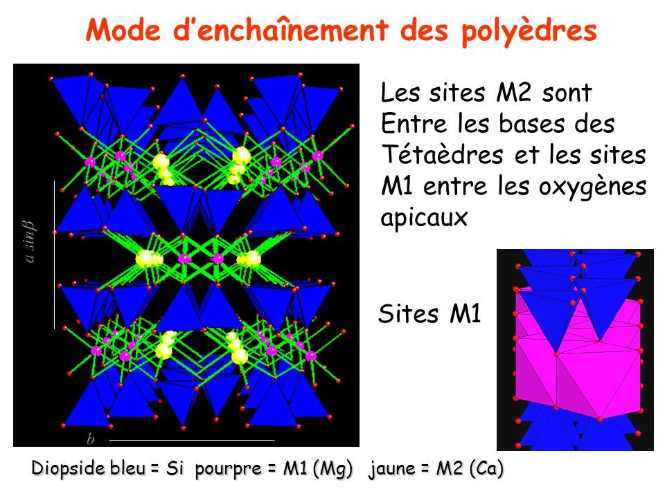 Même architecture I plus larges (double chaines) Hornblende bleu foncé = Si, Al pourpre = M1 rose = M2 bleu = M3 (tout Mg, Fe) Sites octaédriques M1, M2, M3