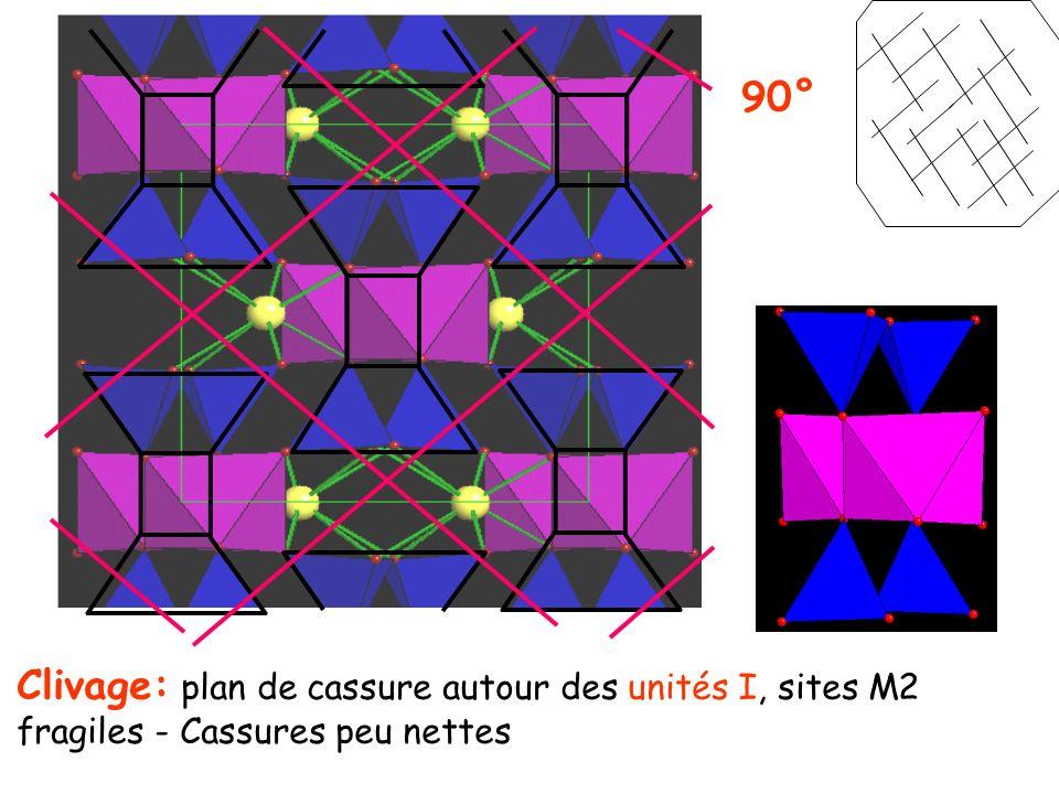 Couches octaédriques analogues à celles des hydroxydes Brucite: Mg(OH) 2 Couches avec Mg octaédrique entouré de (OH) Grand espacement le long de c avec liaisons H faibles c