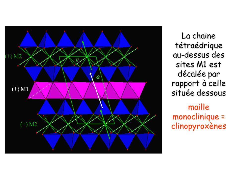 Hornblende vue (001) bleu foncé= Si, Al pourpre = M1 rose = M2 Bleu clair = M3 (tout Mg, Fe) jaune = M4 (Ca) boule pourpre = A (Na) boules turquoise = H M4 est cubique = clinoamphibole (Ca et Na) M4 est octaédrique = orthoamphibole (Fe, Mg)