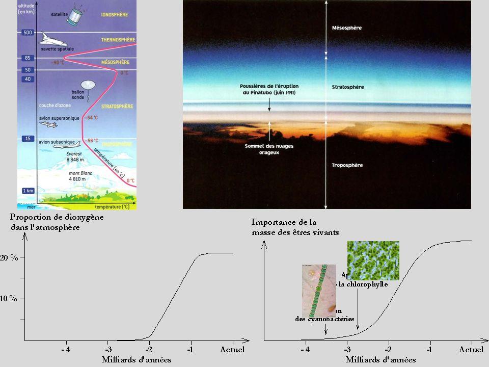 Cours : - Latmosphère terrestre est un mélange de gaz appelé lair.
