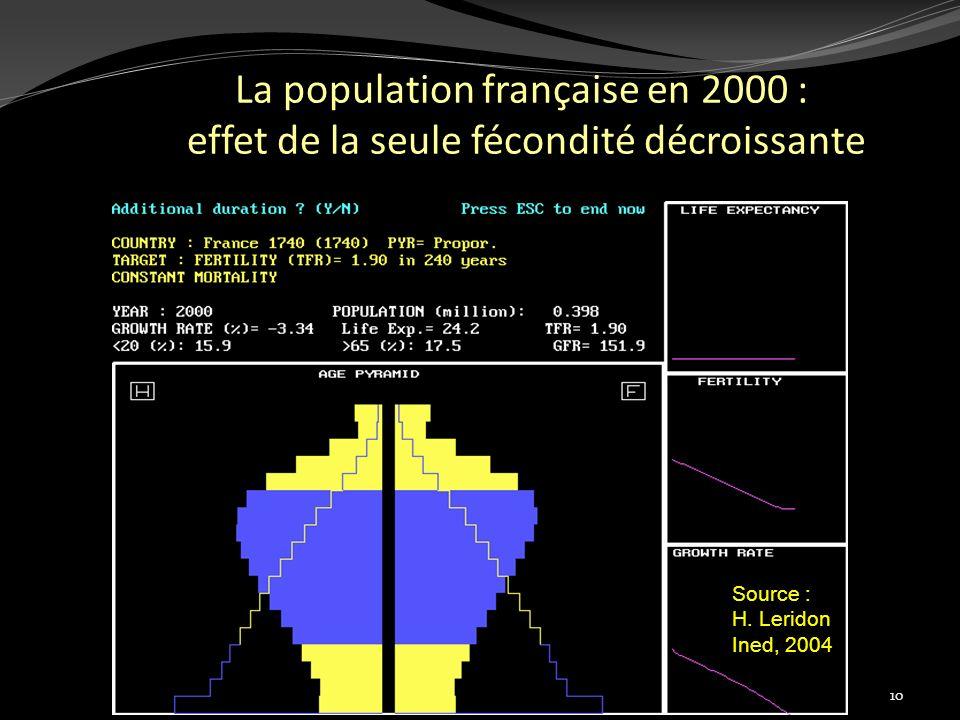 La population française en 2000 : effet de la seule fécondité décroissante 10 Source : H. Leridon Ined, 2004