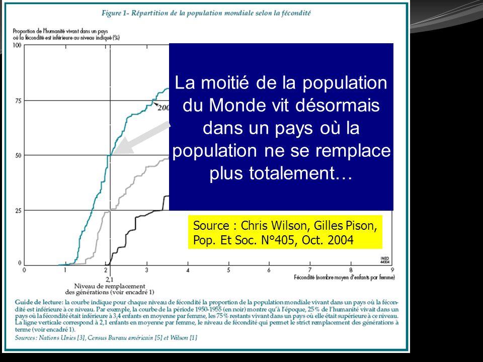 Source : Chris Wilson, Gilles Pison, Pop. Et Soc. N°405, Oct. 2004 La moitié de la population du Monde vit désormais dans un pays où la population ne