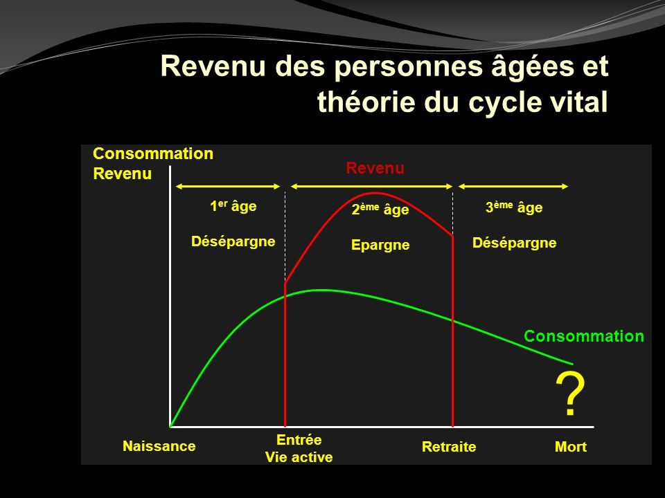 Revenu des personnes âgées et théorie du cycle vital Consommation Revenu Naissance 1 er âge Désépargne 3 ème âge Désépargne 2 ème âge Epargne Mort Con