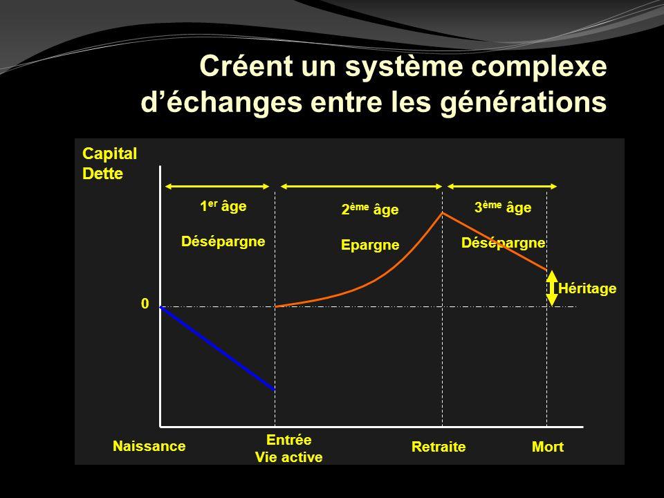 Créent un système complexe déchanges entre les générations Capital Dette Naissance 1 er âge Désépargne 3 ème âge Désépargne 2 ème âge Epargne Mort 0 H