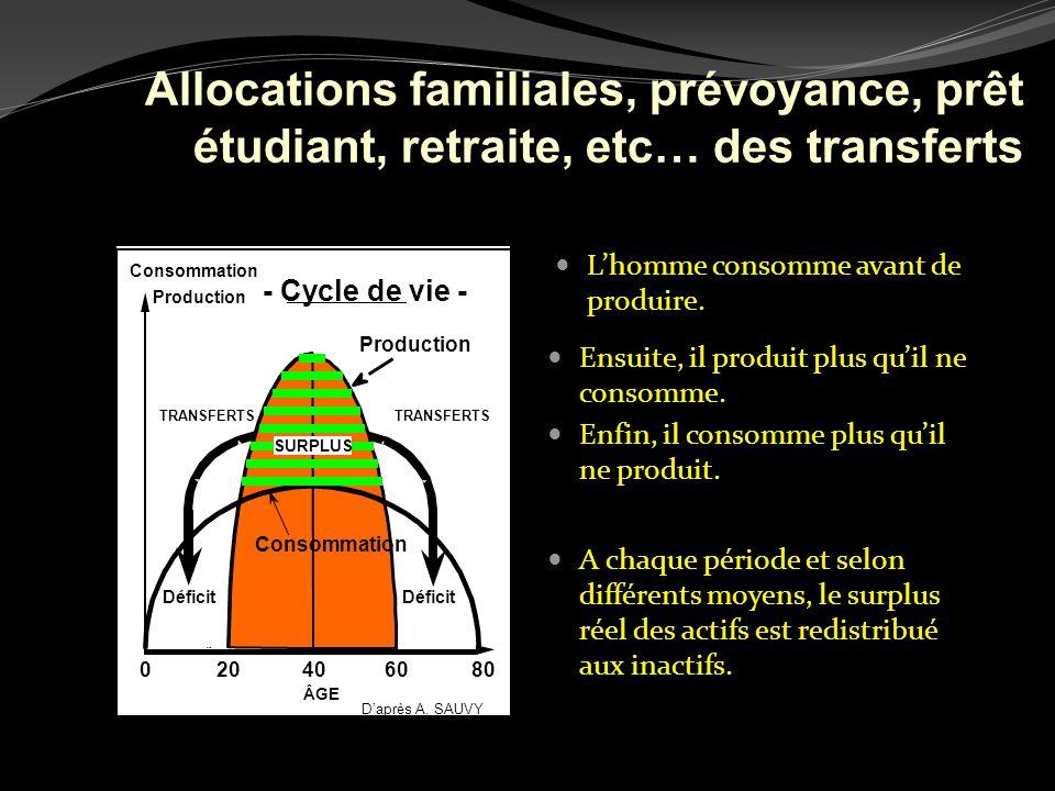 ÂGE Production Consommation 020406080 Daprès A. SAUVY - Cycle de vie - TRANSFERTS Déficit Production Lhomme consomme avant de produire. Consommation S
