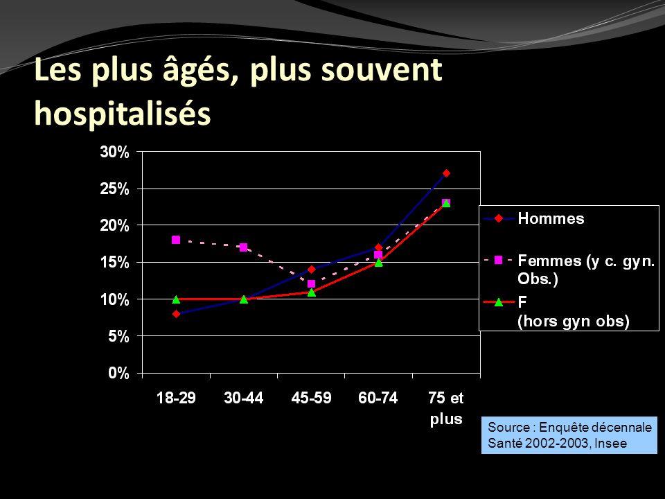 Les plus âgés, plus souvent hospitalisés Source : Enquête décennale Santé 2002-2003, Insee