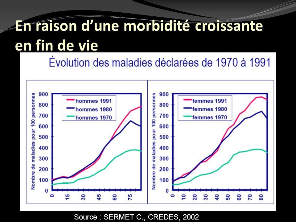 Source : SERMET C., CREDES, 2002 En raison dune morbidité croissante en fin de vie