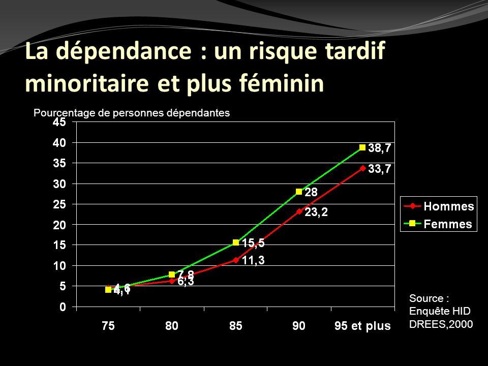 La dépendance : un risque tardif minoritaire et plus féminin Source : Enquête HID DREES,2000 Pourcentage de personnes dépendantes