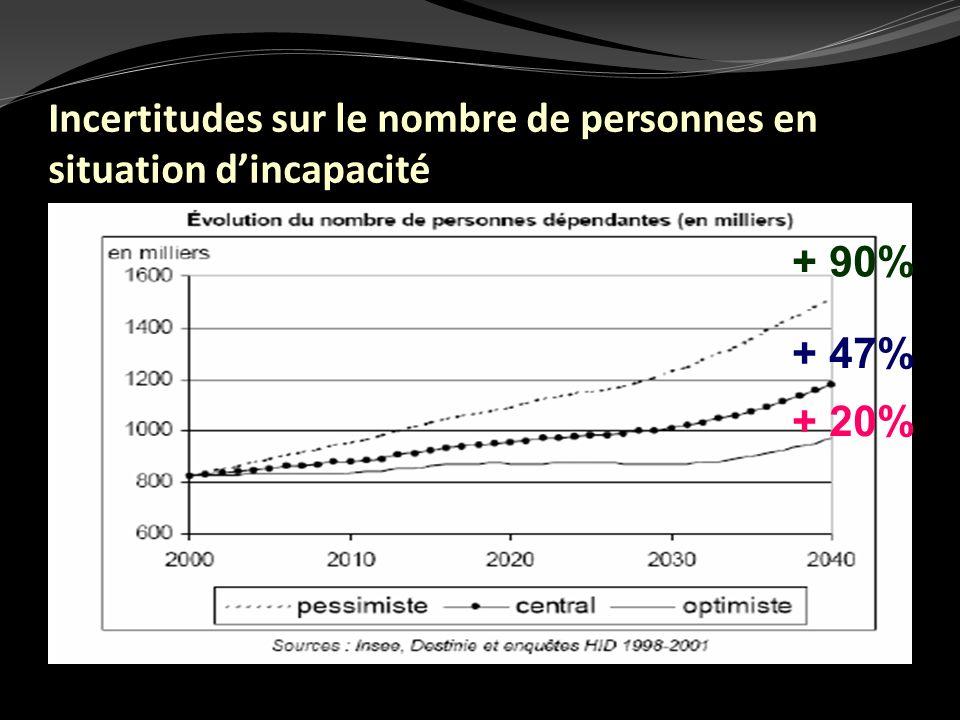 Incertitudes sur le nombre de personnes en situation dincapacité + 90% + 20% + 47%