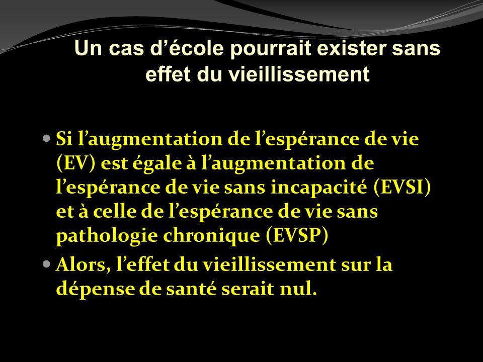 Si laugmentation de lespérance de vie (EV) est égale à laugmentation de lespérance de vie sans incapacité (EVSI) et à celle de lespérance de vie sans